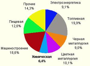 схема развития отраслей промышленности